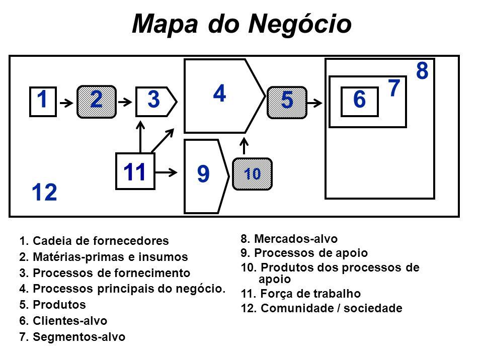 Mapa do Negócio 4 8 7 1 2 3 5 6 9 11 12 10 1. Cadeia de fornecedores