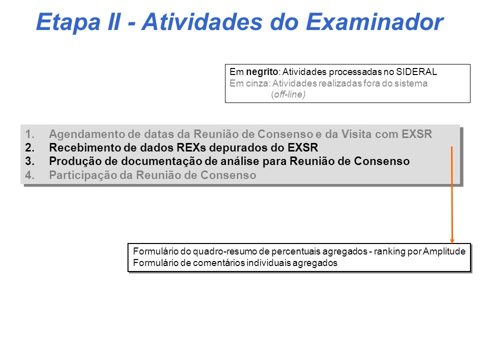 Etapa II - Atividades do Examinador