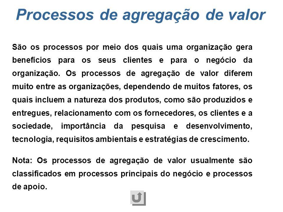 Processos de agregação de valor