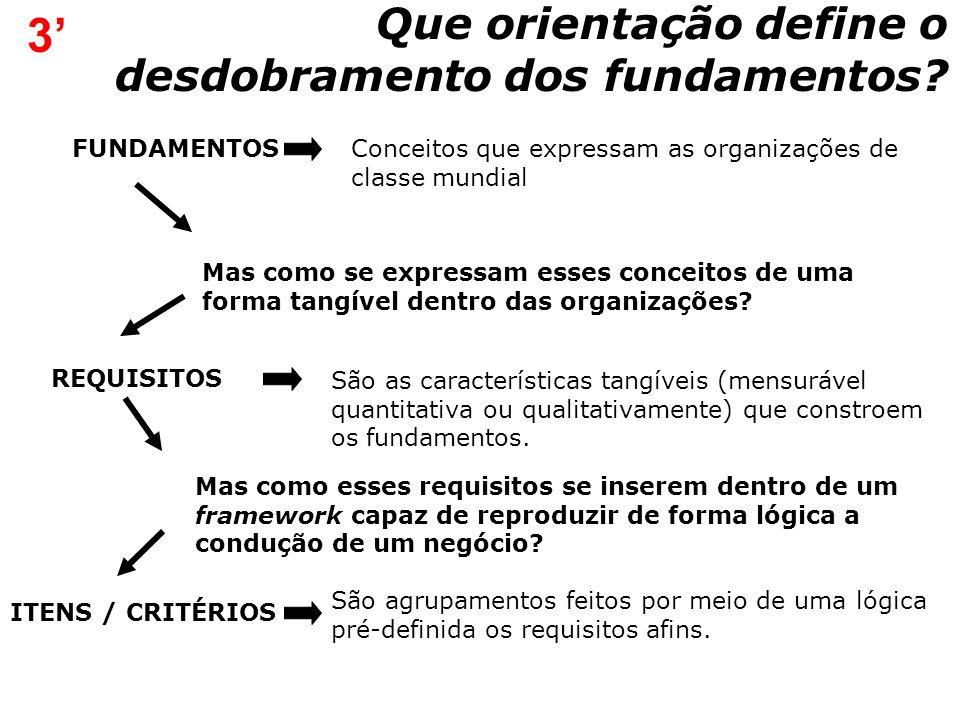 3' Que orientação define o desdobramento dos fundamentos FUNDAMENTOS