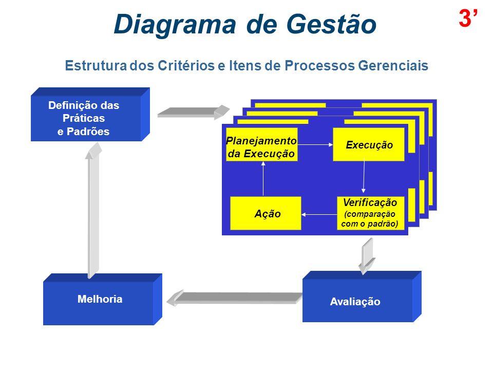 3' Diagrama de Gestão. Estrutura dos Critérios e Itens de Processos Gerenciais. Definição das. Práticas.