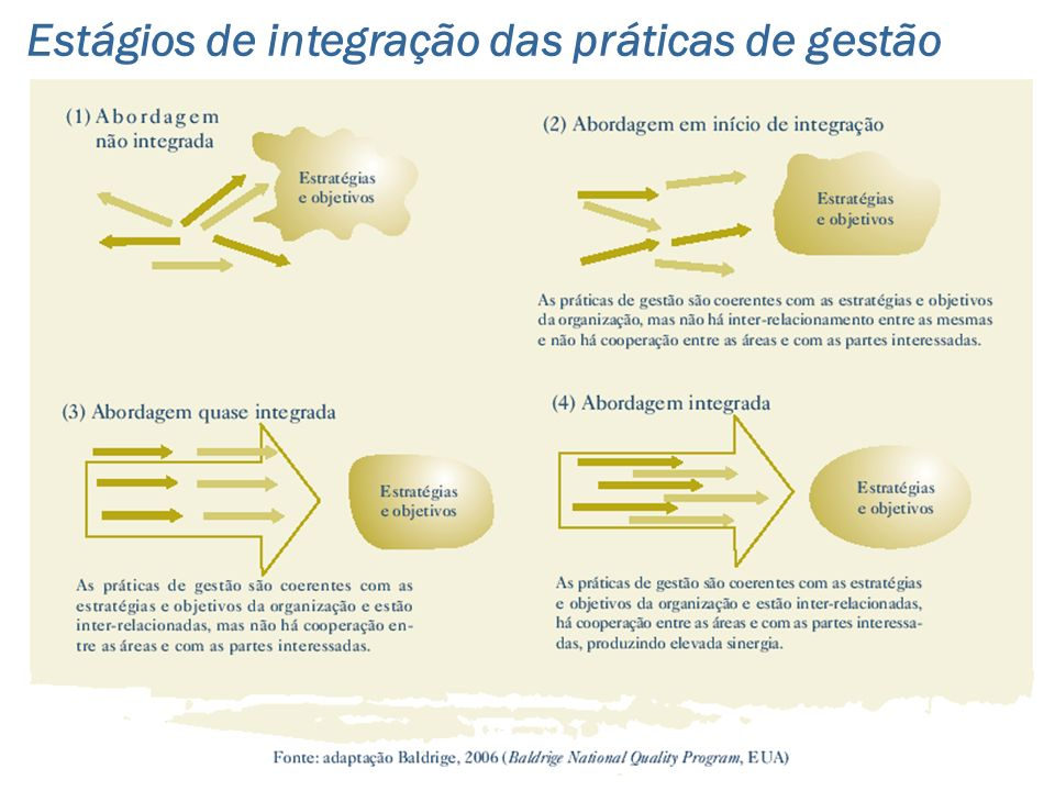 Estágios de integração das práticas de gestão