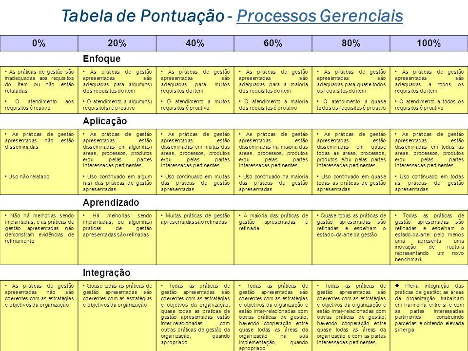 Tabela de Pontuação - Processos Gerenciais
