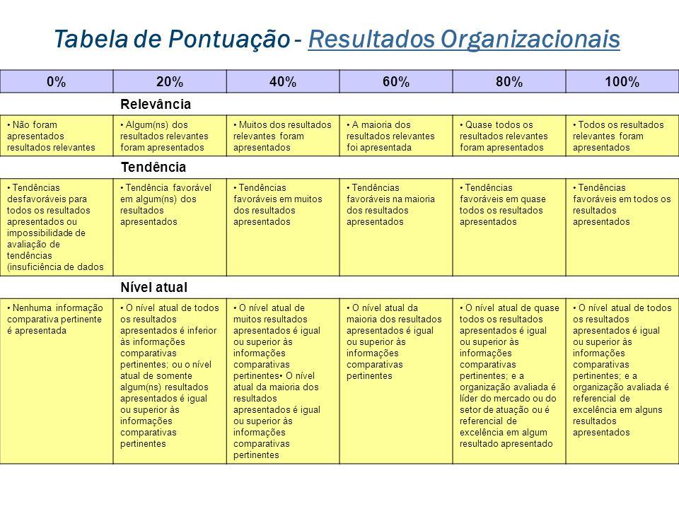 Tabela de Pontuação - Resultados Organizacionais