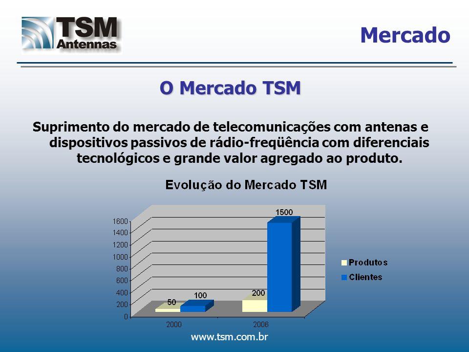 Mercado O Mercado TSM.