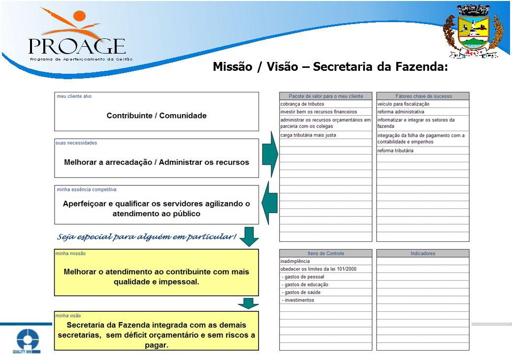 Missão / Visão – Secretaria da Fazenda: