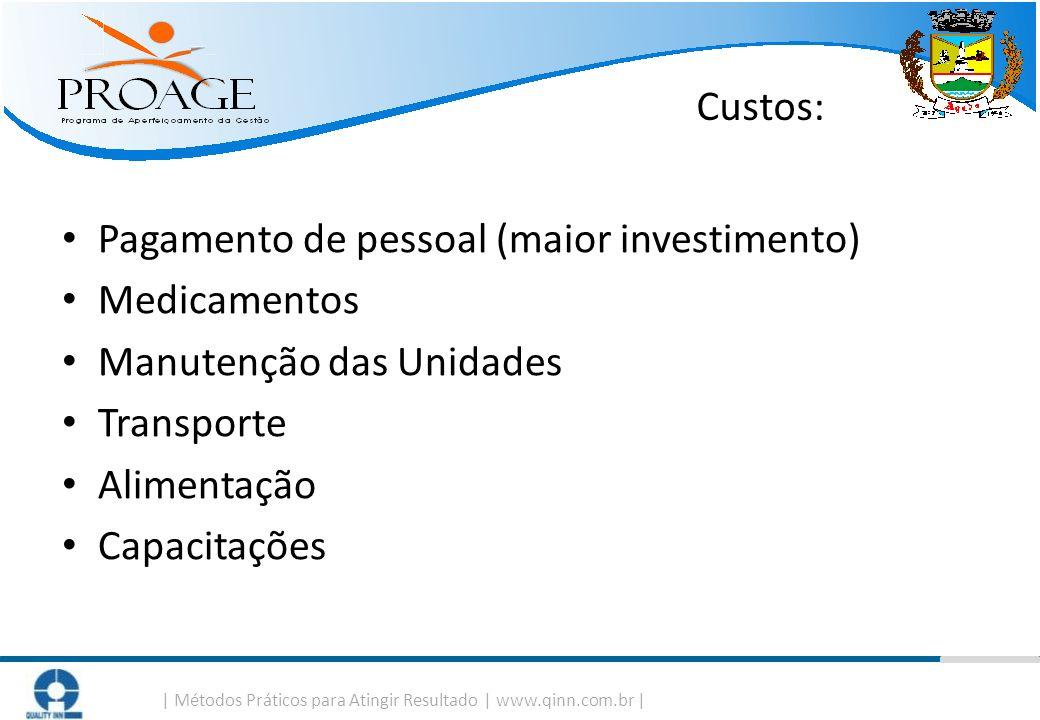 Custos: Pagamento de pessoal (maior investimento) Medicamentos. Manutenção das Unidades. Transporte.