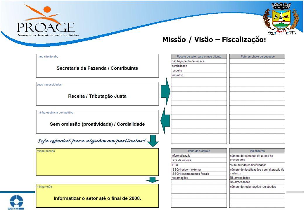 Missão / Visão – Fiscalização: