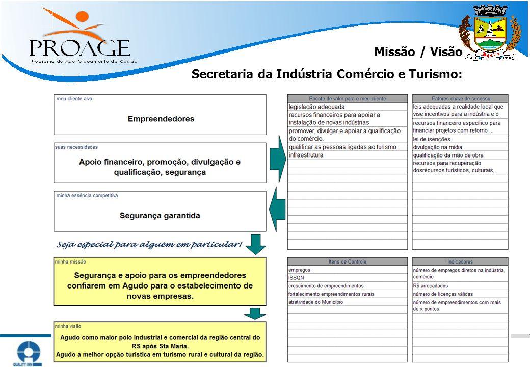Missão / Visão Secretaria da Indústria Comércio e Turismo: