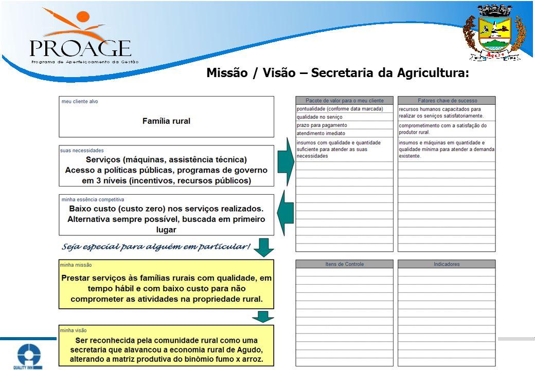 Missão / Visão – Secretaria da Agricultura: