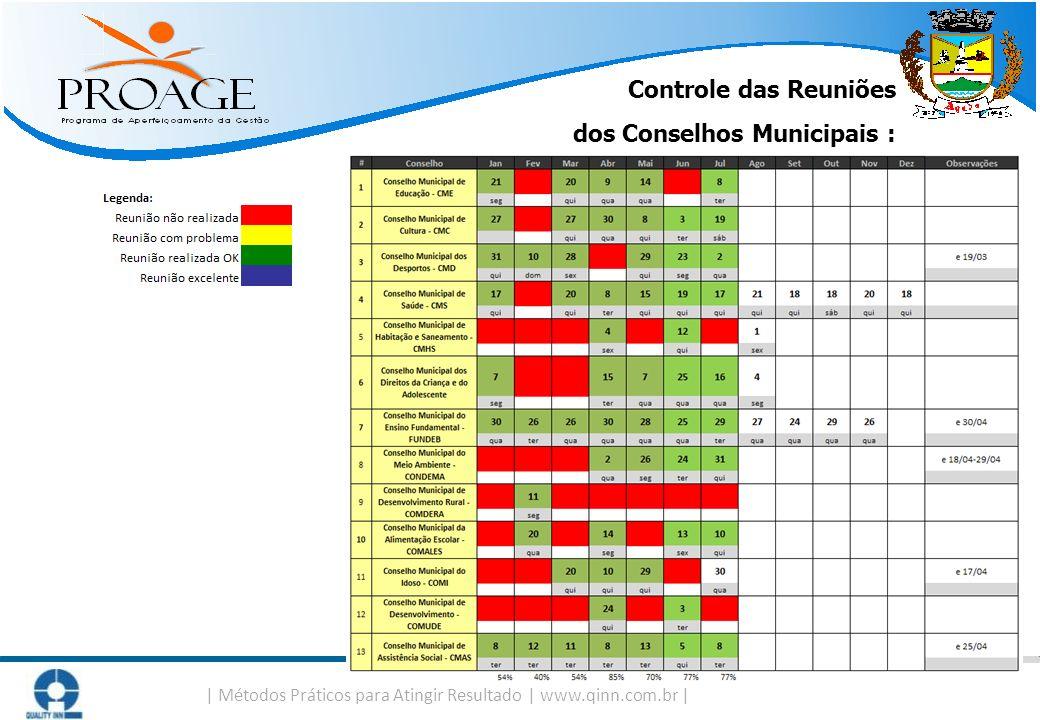 Controle das Reuniões dos Conselhos Municipais :