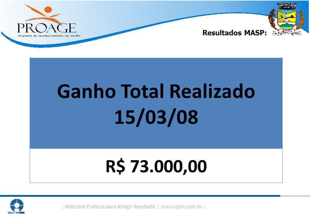 Ganho Total Realizado 15/03/08