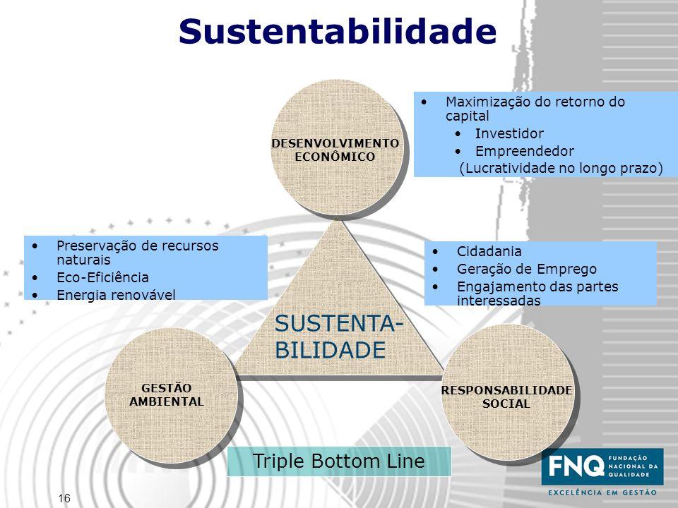 Sustentabilidade SUSTENTA- BILIDADE Triple Bottom Line