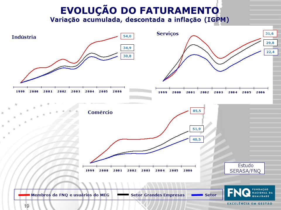 EVOLUÇÃO DO FATURAMENTO