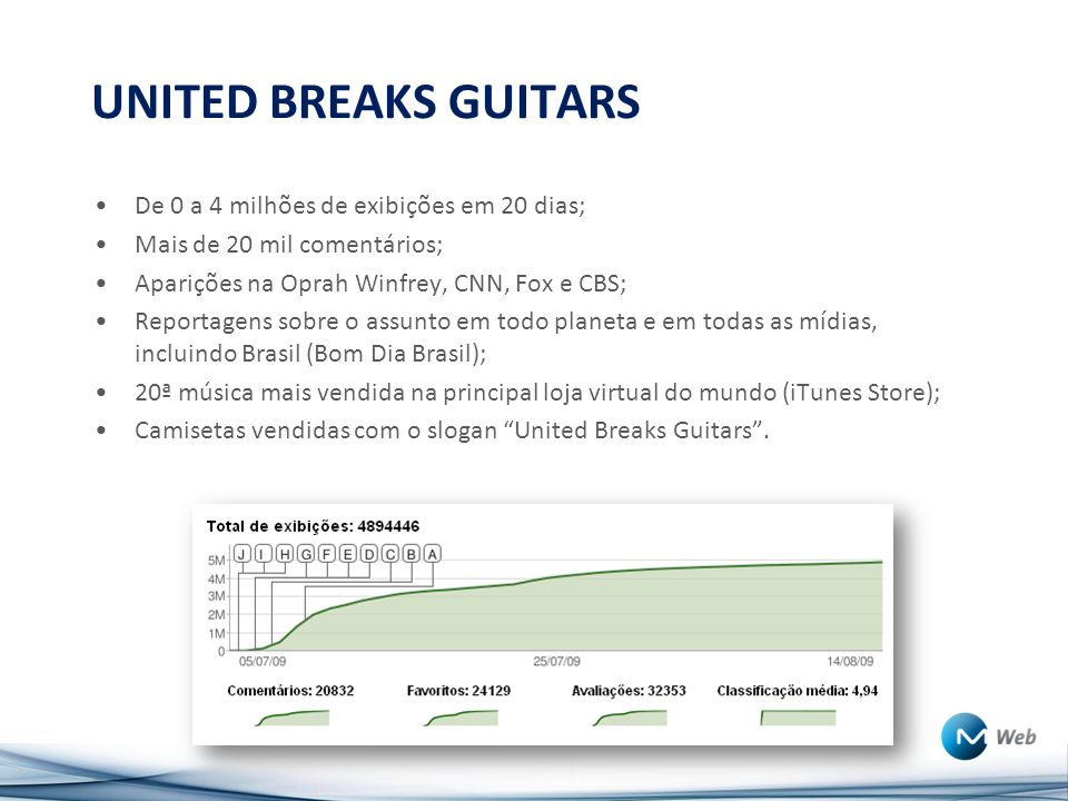 UNITED BREAKS GUITARS De 0 a 4 milhões de exibições em 20 dias;