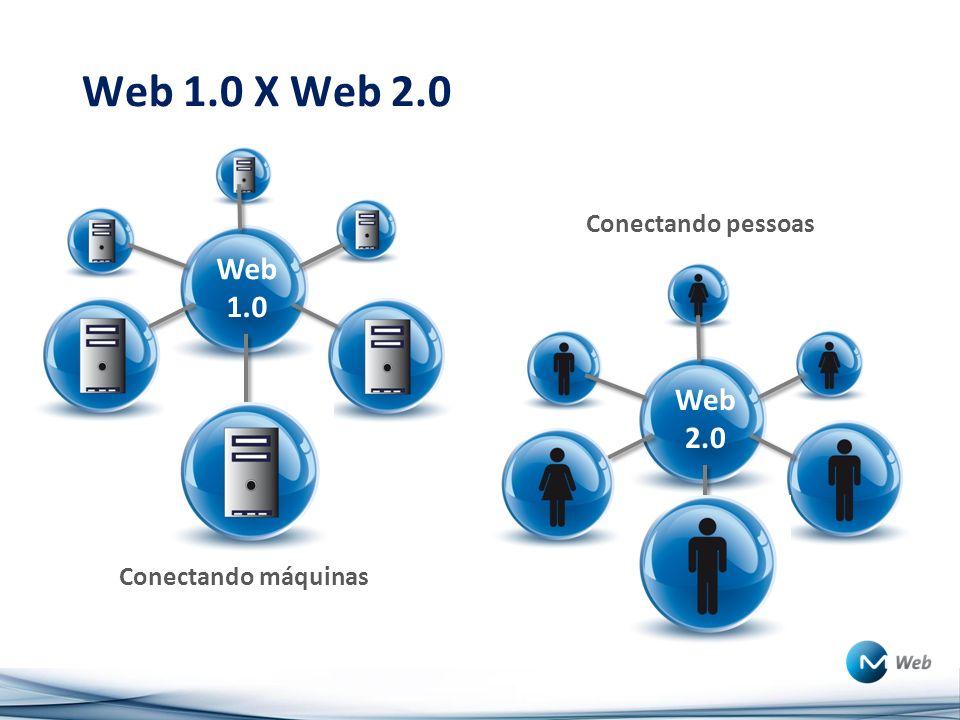 Web 1.0 X Web 2.0 Web 1.0 Web 2.0 Conectando pessoas