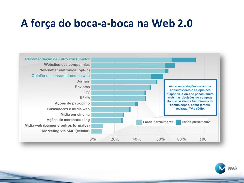 A força do boca-a-boca na Web 2.0