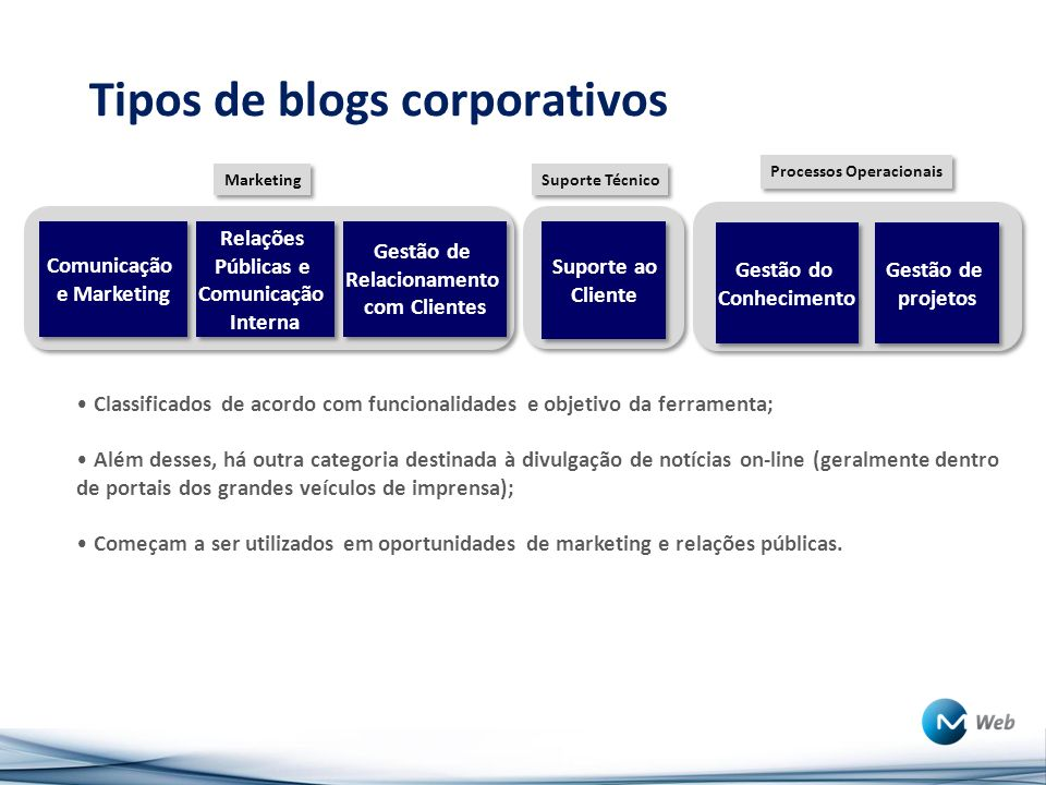 Tipos de blogs corporativos