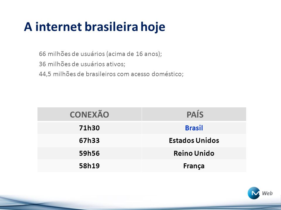 A internet brasileira hoje