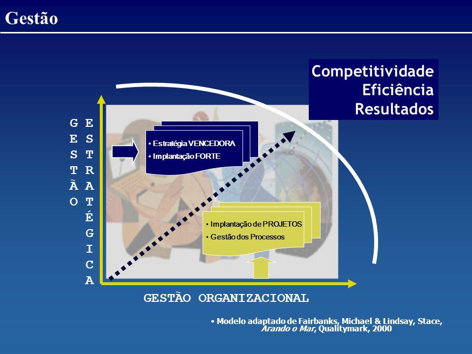 Gestão Competitividade Eficiência Resultados G E E S S T T R Ã A O T É