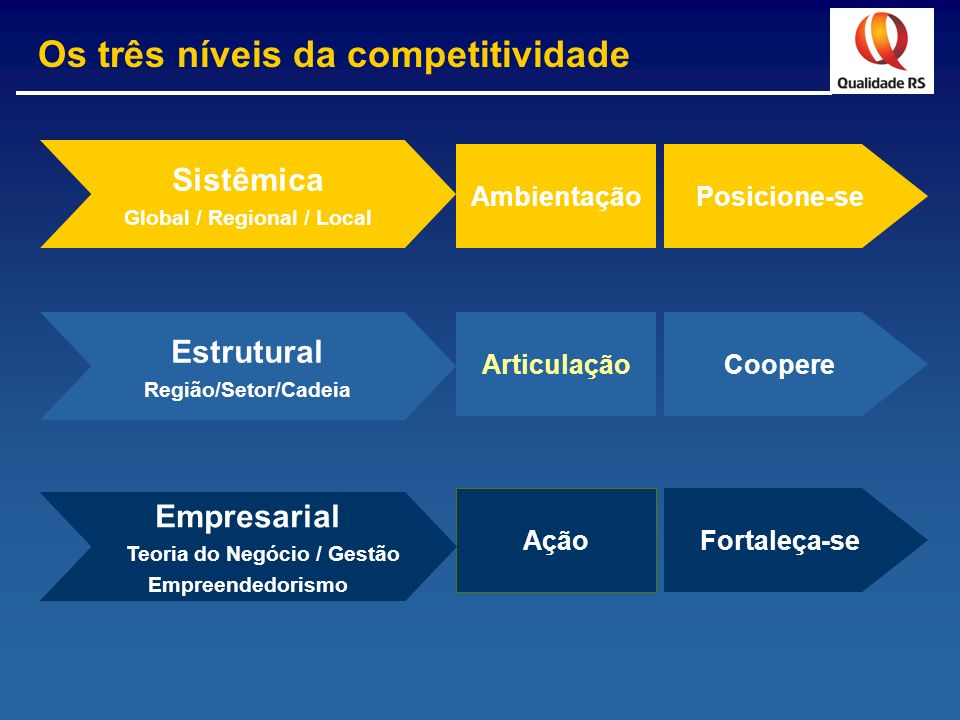 Global / Regional / Local Teoria do Negócio / Gestão