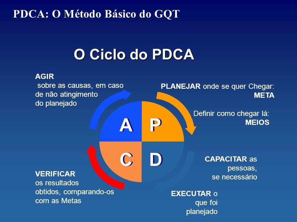 A P C D O Ciclo do PDCA PDCA: O Método Básico do GQT