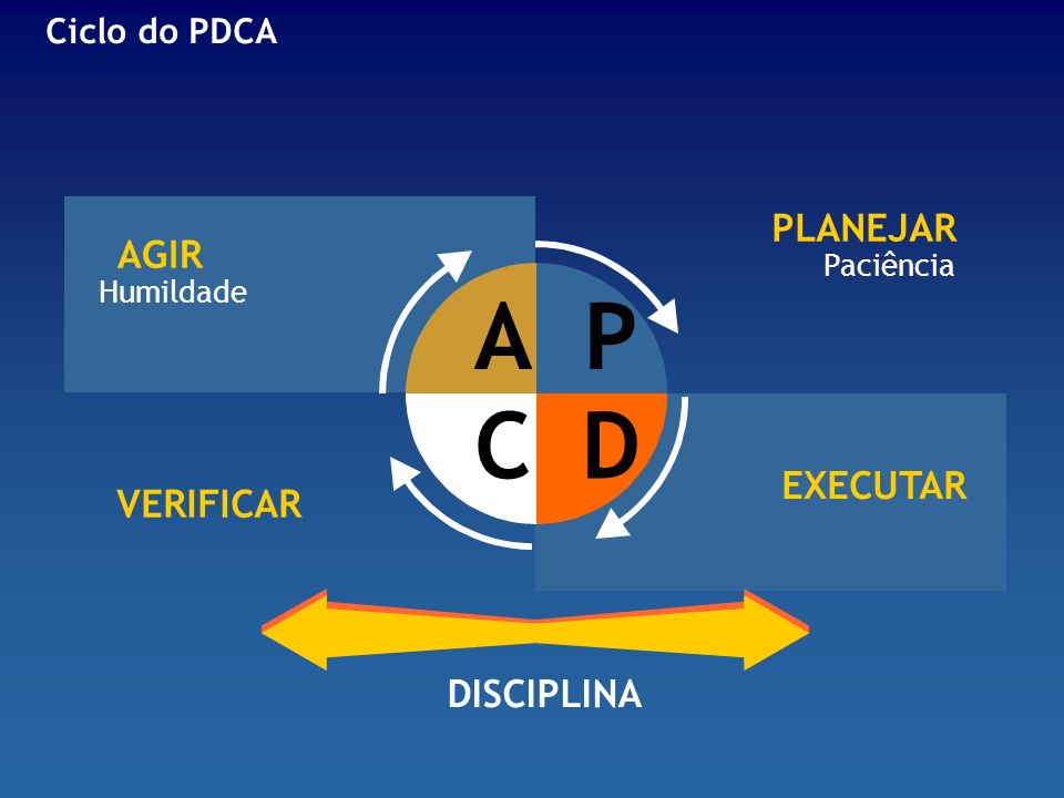 A P C D PLANEJAR AGIR EXECUTAR VERIFICAR DISCIPLINA Ciclo do PDCA