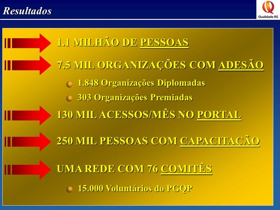 7.5 MIL ORGANIZAÇÕES COM ADESÃO