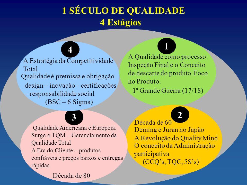 1 SÉCULO DE QUALIDADE 4 Estágios 1 4 2 3