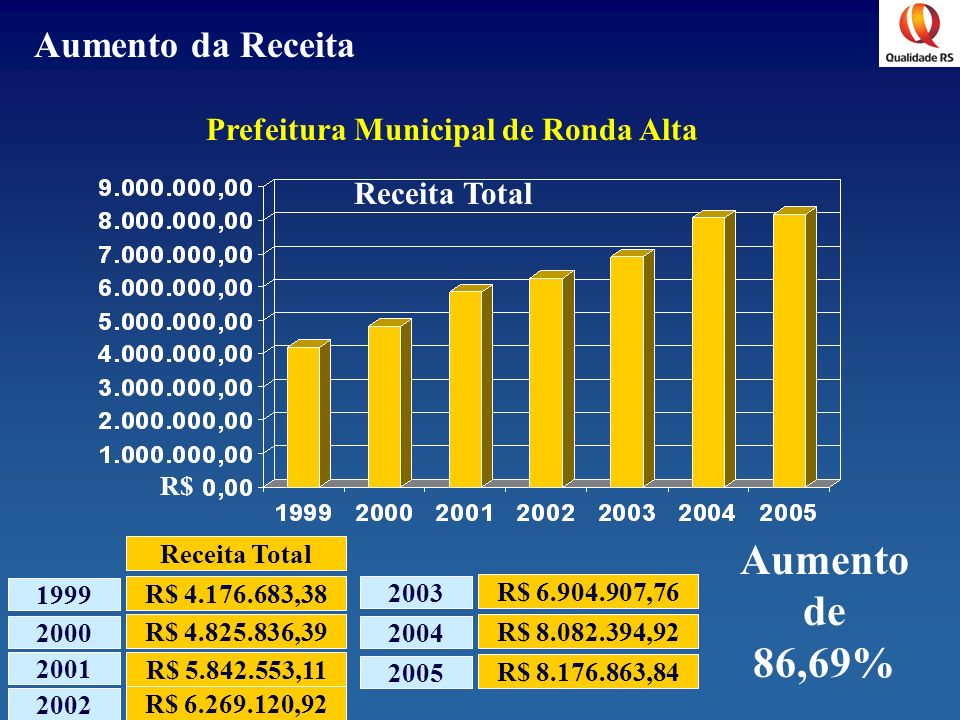 Prefeitura Municipal de Ronda Alta