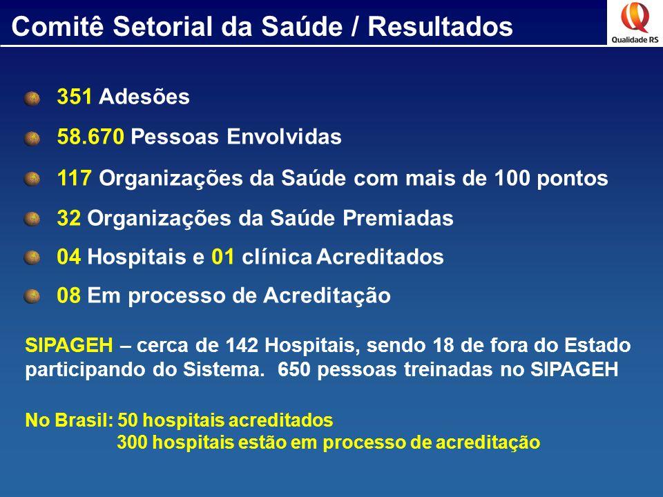 Comitê Setorial da Saúde / Resultados