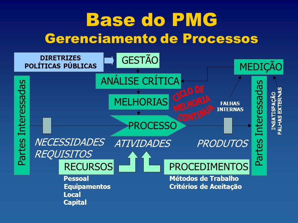 Base do PMG Gerenciamento de Processos