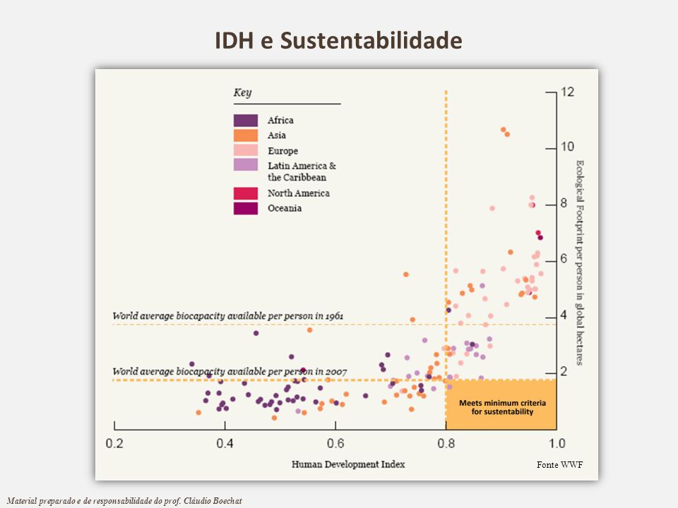 IDH e Sustentabilidade