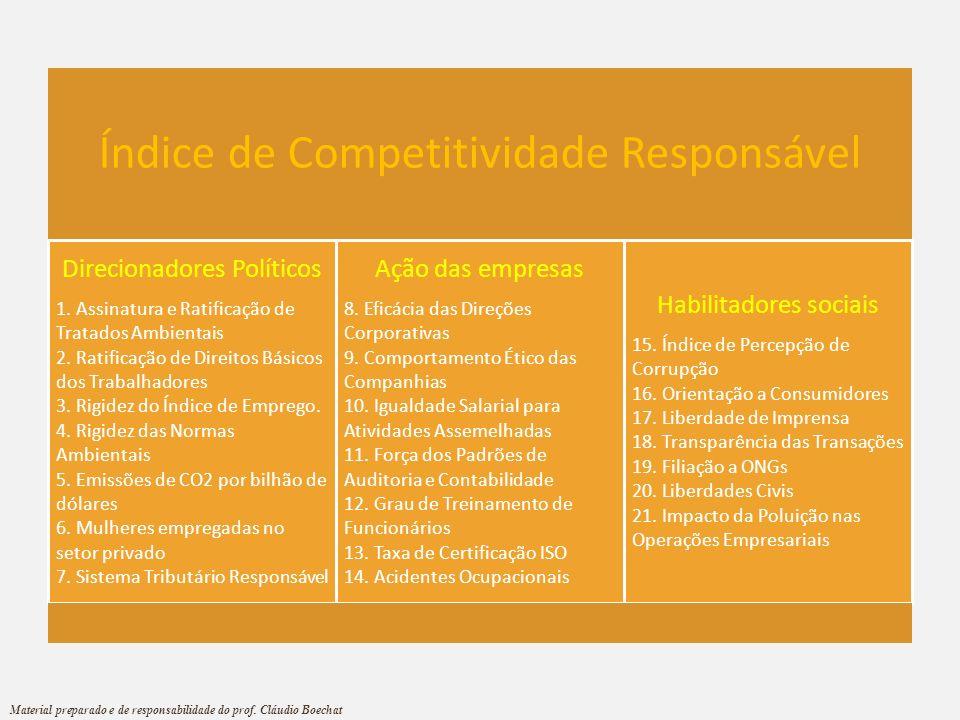 Índice de Competitividade Responsável