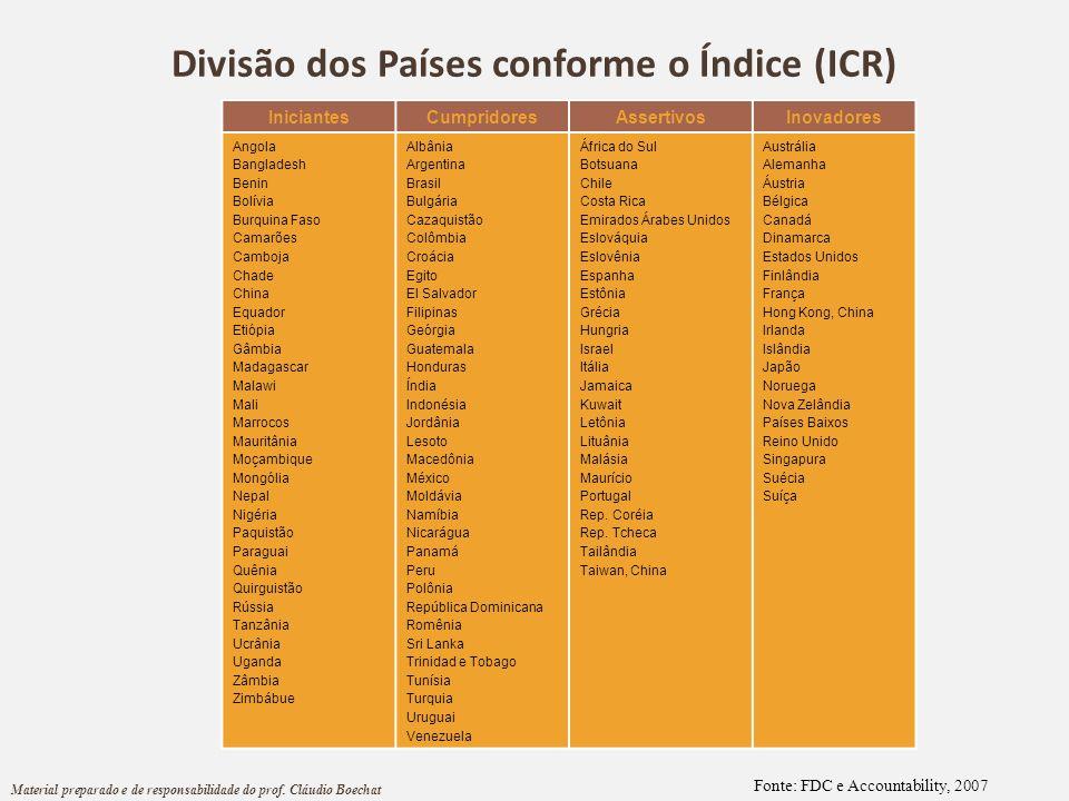 Divisão dos Países conforme o Índice (ICR)