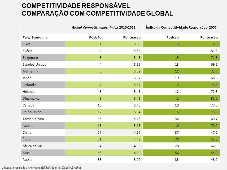 COMPETITIVIDADE RESPONSÁVEL COMPARAÇÃO COM COMPETITIVIDADE GLOBAL