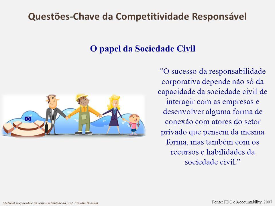 Questões-Chave da Competitividade Responsável