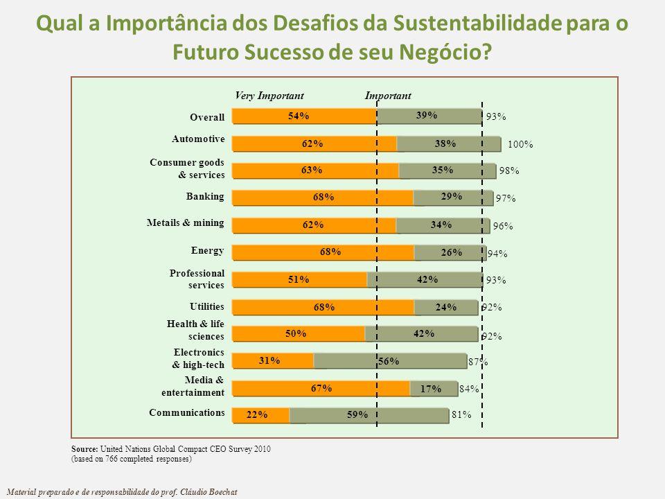 Qual a Importância dos Desafios da Sustentabilidade para o Futuro Sucesso de seu Negócio