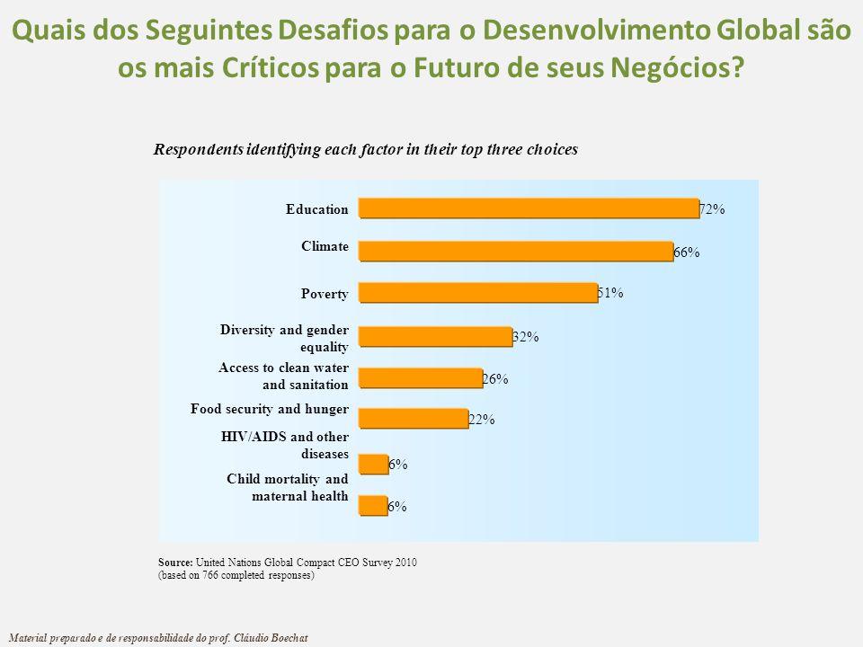 Quais dos Seguintes Desafios para o Desenvolvimento Global são os mais Críticos para o Futuro de seus Negócios