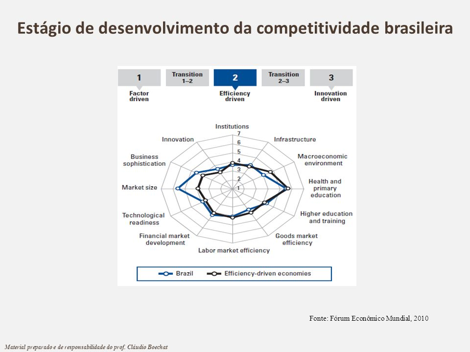 Estágio de desenvolvimento da competitividade brasileira