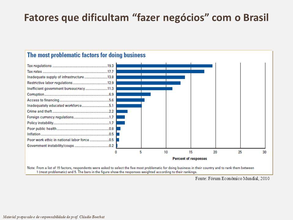 Fatores que dificultam fazer negócios com o Brasil