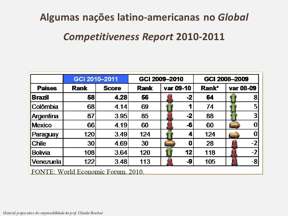 Algumas nações latino-americanas no Global Competitiveness Report 2010-2011