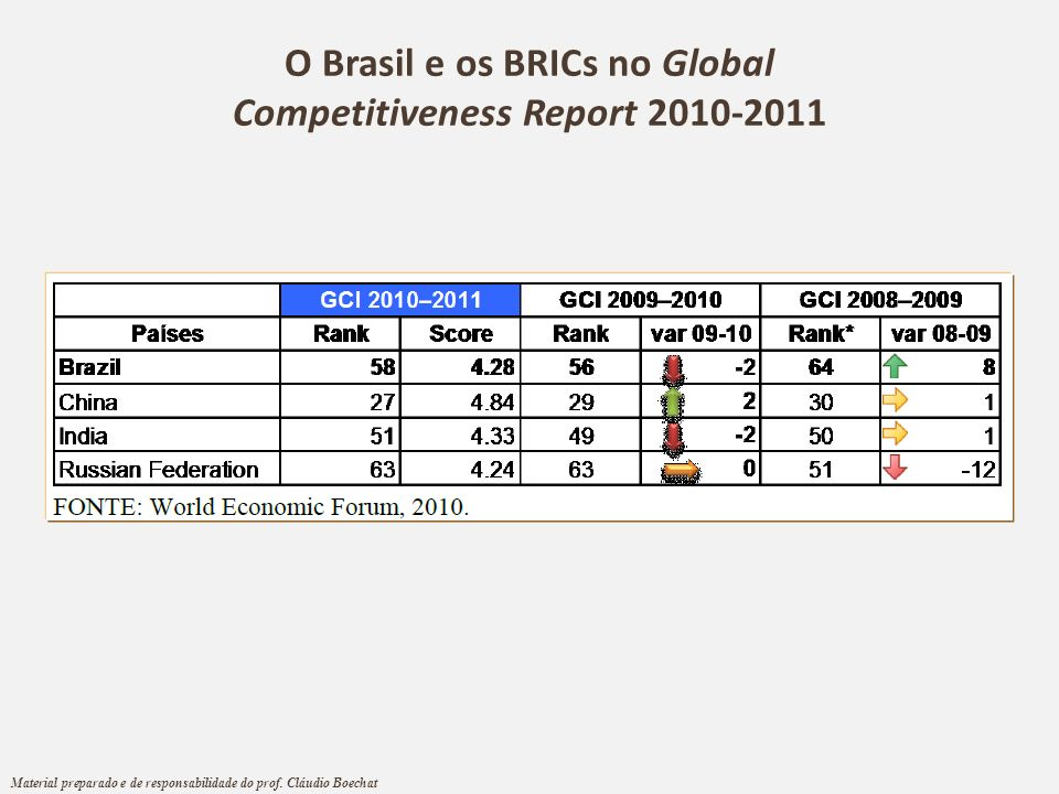 O Brasil e os BRICs no Global Competitiveness Report 2010-2011