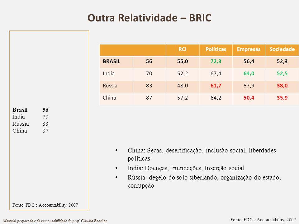 Outra Relatividade – BRIC