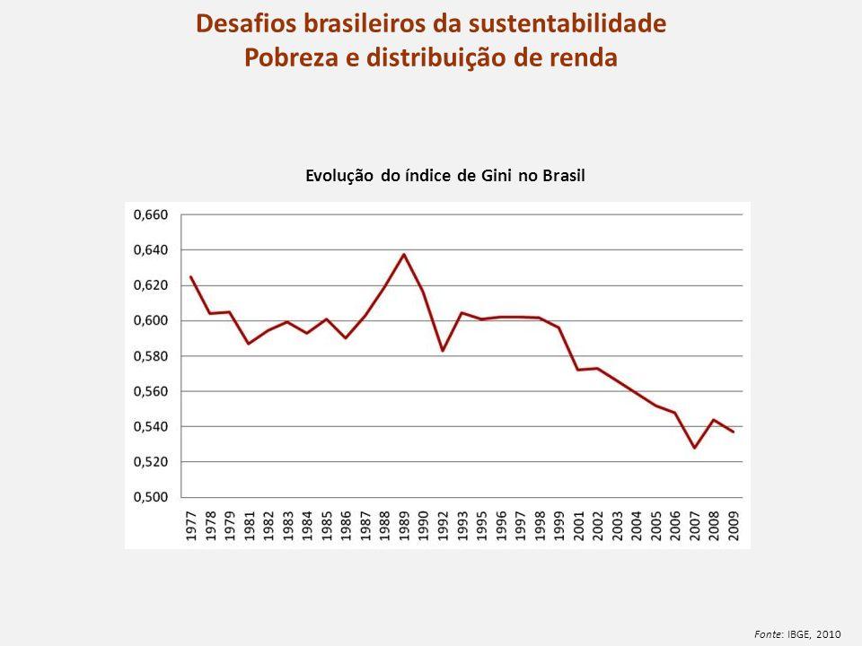 Evolução do índice de Gini no Brasil