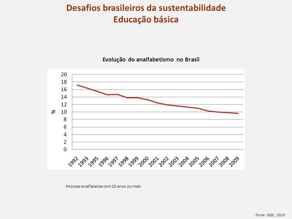 Desafios brasileiros da sustentabilidade Educação básica