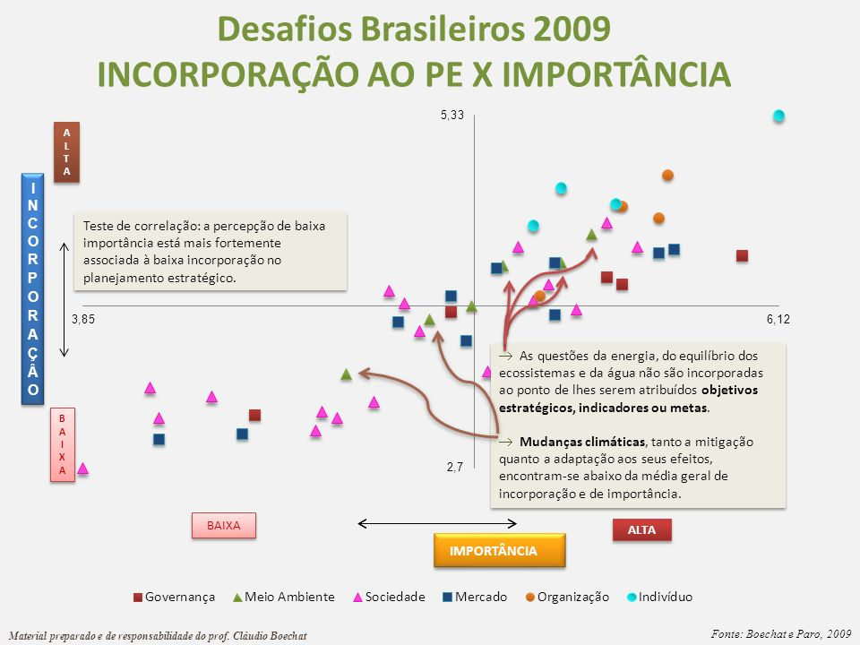 INCORPORAÇÃO AO PE X IMPORTÂNCIA
