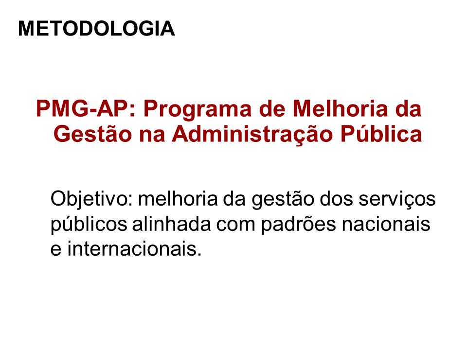 PMG-AP: Programa de Melhoria da Gestão na Administração Pública