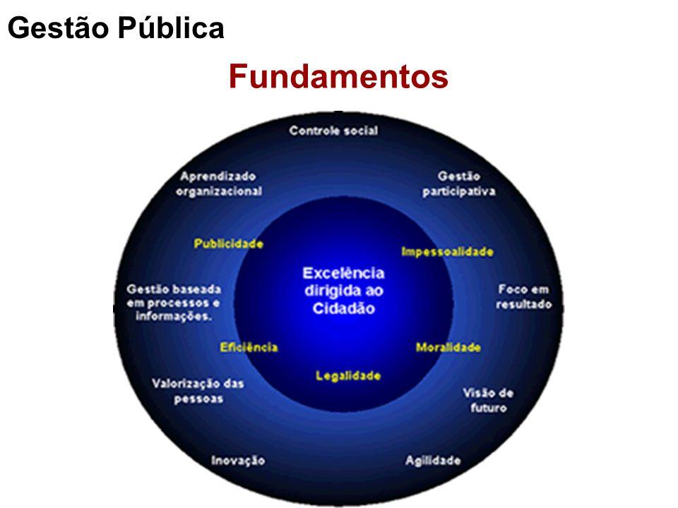 Gestão Pública Fundamentos