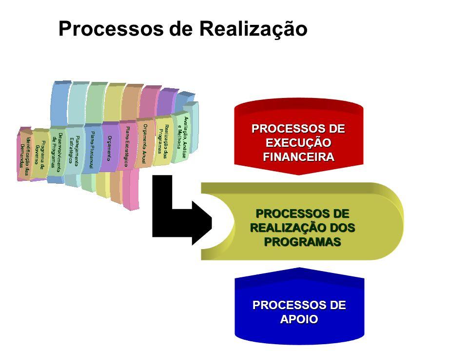 PROCESSOS DE EXECUÇÃO FINANCEIRA